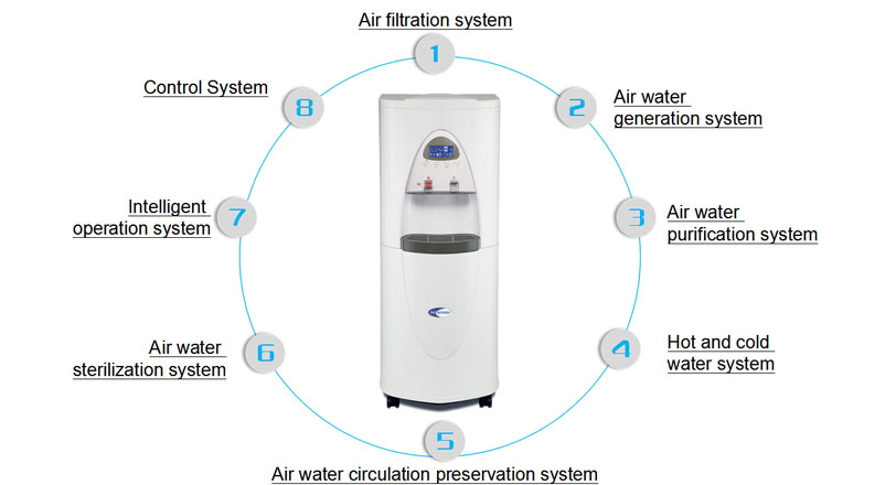 8 system structure makes up the atmospheric water generator